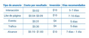 tabla de costoss